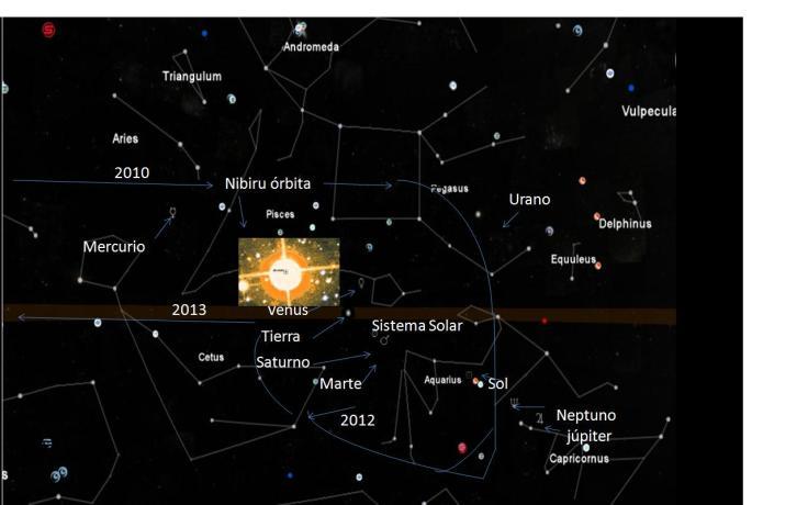 Entrada de la Enana Marrón (Nibiru, Hercólubus, Eris, X) desde La Órbita de Plutón hasta su salida