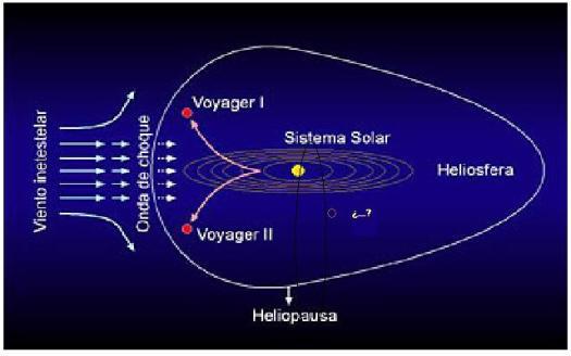 Simulación sistema solar