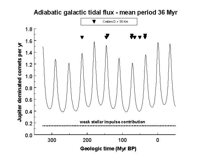 Impulso galáctico e Impulso estelar