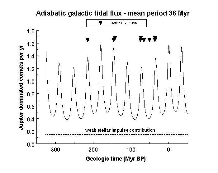 Perturbaciones combinadas de impulso galáctico y estelar. J.Murray Report