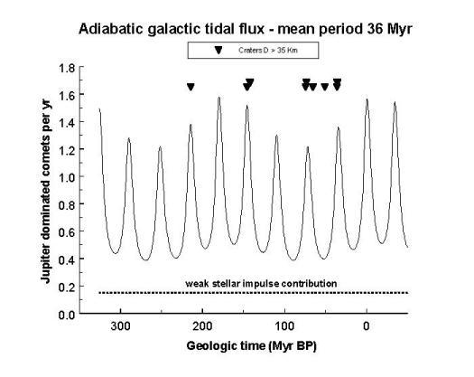 El sistema Solar es Binario. Perturbaciones en Oort >41%.