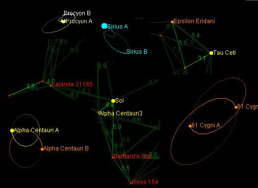 Mapa de las estrellas más próximas