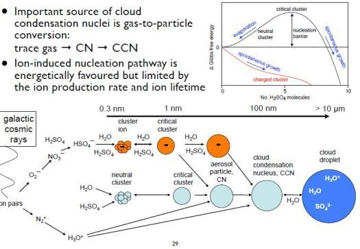 Ionización de la atmósfera:Las nubes y los rayos cósmicos. CERN.