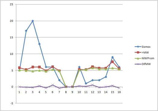 Figura 1. Análisis de la actividad sísmica global del período. Copyright Starviewer.wordpress.com 2009