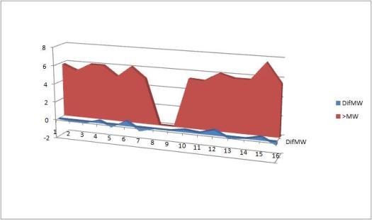 Figura 3. Impulso magnetosférico  y magnitudes máximas alcanzadas en los 16 días de julio de 2009. Copyright Starviewer.wordpress.com 2009