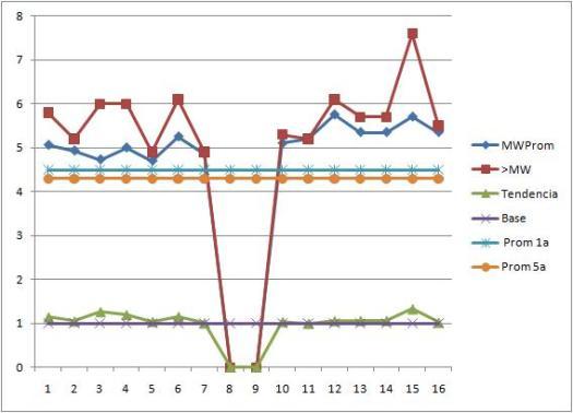 Figura 4. Impulso magnetosférico, comparado con actividad sísmica según tendencias históricas.  Impulso geomagnético y línea de base sísmica incremental con base 1.Copyright Starviewer.wordpress.com 2009