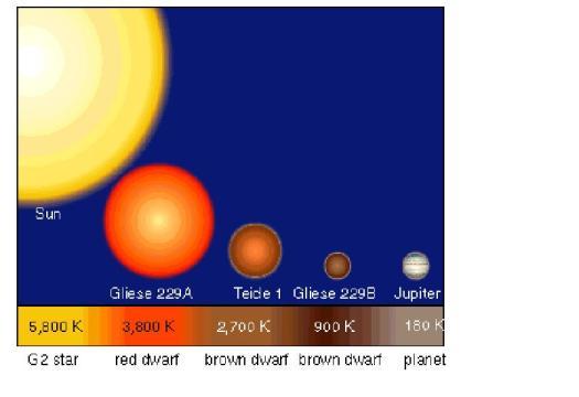 Tamaños comparados con júpiter y el sol