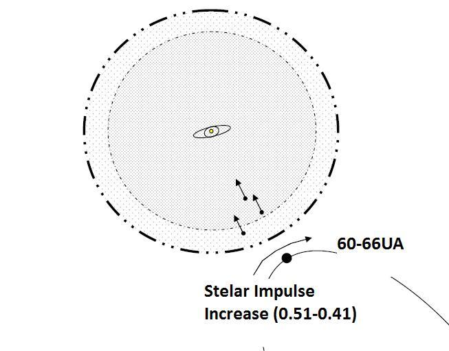 Explicación de los patrones de traza y el impulso estelar diferencial