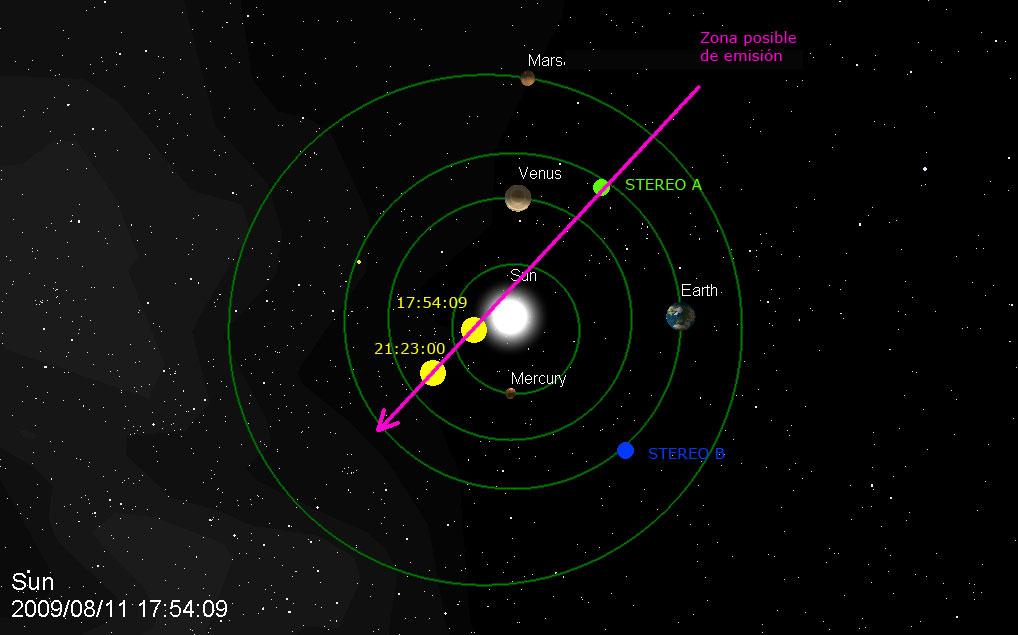 Diagrama Visual de posiciones STEREO-A-B