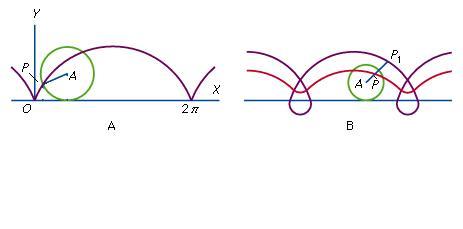 Representación de un bucle trochoidal