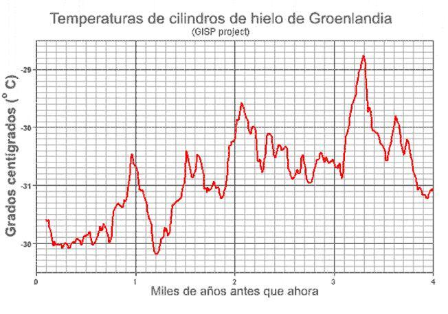 Temperaturas de Groenlandia en los últimos 4000 años