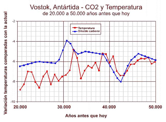 Temperaturas y CO2