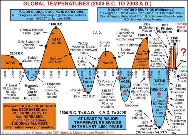 Radiación solar y clima.