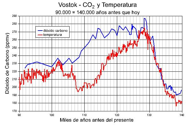 CO2 y Temperaturas