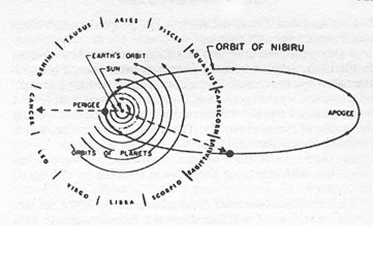 Primer esquema original relativo a la perturbación en Sagitario.