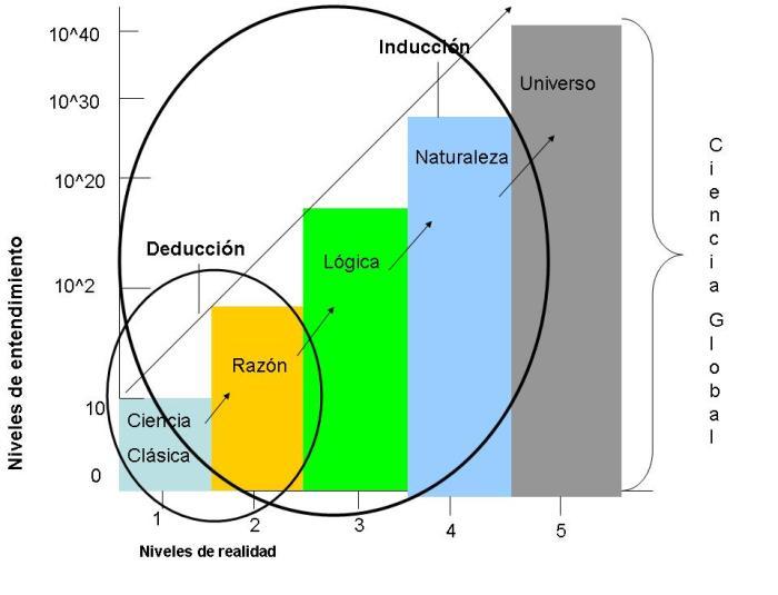 El Método científico del Siglo XXI/versus Método Cartesiano.