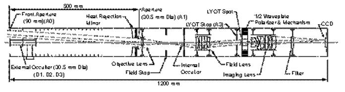 Diseño óptico Stereo.