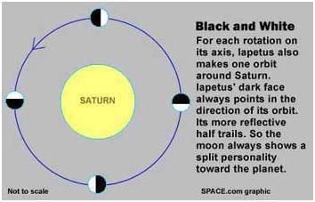 Esquema rotacional de Iapetus respecto a Júpiter.
