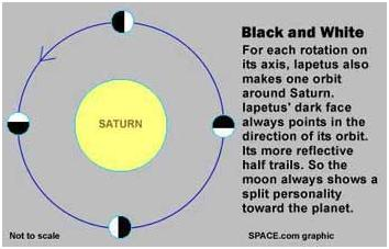 iapetus rota sobre su ecuador, no sobre sus polos.