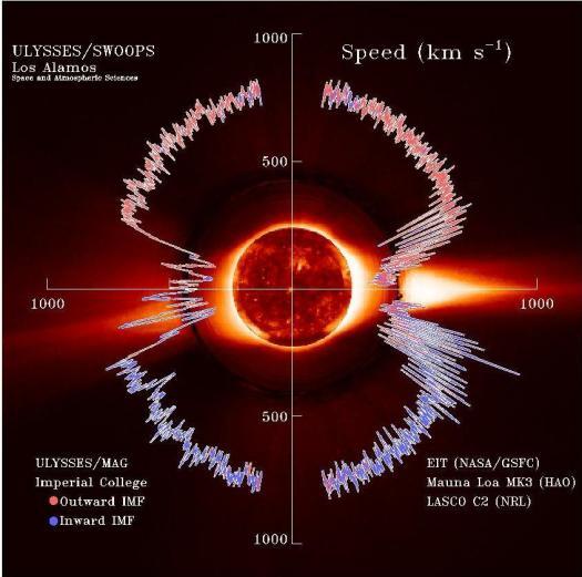 Explicación del viento solar.