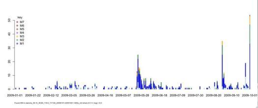 Diagrama de acumulación sísmica acumulado anual.