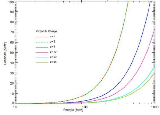 Distribución de la radiación CGR en relación a la densidad y altitud de la atmósfera terrestre.