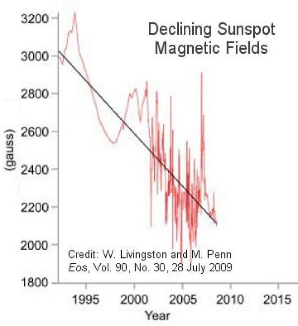 Balanceo solar y ciclo solar