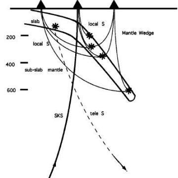 lógica de profundidad de sismos