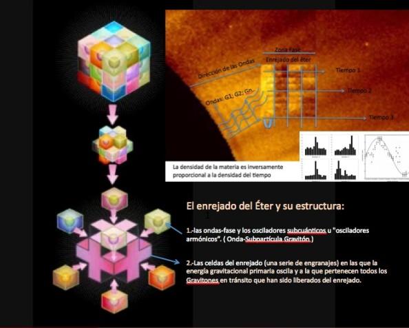 Estructura del enrejado del Éter