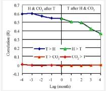 CO2temperature1