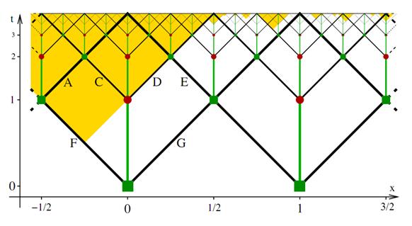 Multiversos y realidades supersimétricas desde el punto de vista del observador.La ecuación de decisión. Multiverse-qm