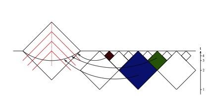 Multiversos y realidades supersimétricas desde el punto de vista del observador.La ecuación de decisión. Multiversos
