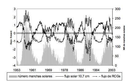 ionizaciónrayoscósmicos