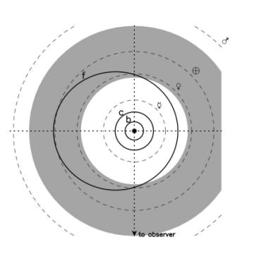 Cancri 55 f