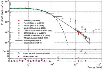 dibujo20111006_spectral_energy_distribution_crab_pulsar_gamma_rays_veritas