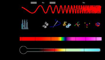 450px-EM_Spectrum_Properties_es.svg