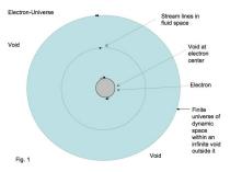 Tewari-electron-universe