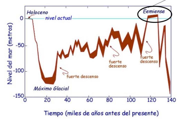 ¿Se aproxima una era glacial? Variaciones-en-el-nivel-del-mar