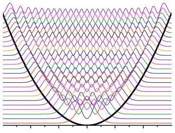 oscilador_armonico_simple_muchos estados